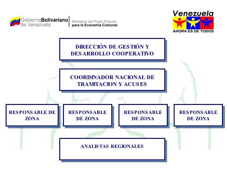 DIRECCIÓN DE GESTIÓN Y DESARROLLO COOPERATIVO COORDINADOR NACIONAL DE TRAMITACION Y ACUSES RESPONSABLE DE ZONA ANALISTAS R...