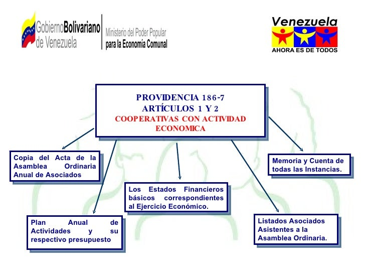 PROVIDENCIA 186-7 ARTÍCULOS 1 Y 2 COOPERATIVAS CON ACTIVIDAD ECONOMICA Copia del Acta de la Asamblea Ordinaria Anual de As...