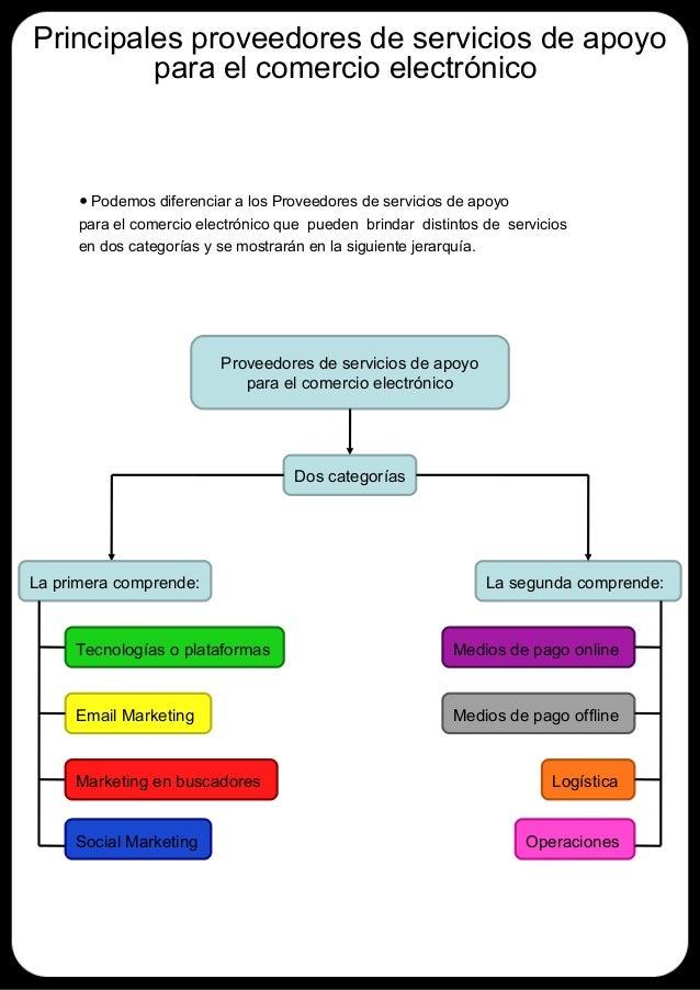 Principales proveedores de servicios de apoyo         para el comercio electrónico      • Podemos diferenciar a los Provee...