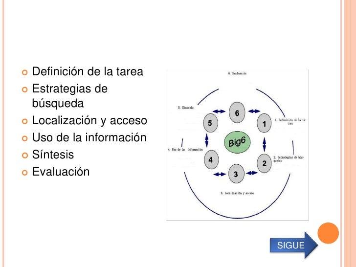  Definición de la tarea Estrategias de  búsqueda Localización y acceso Uso de la información Síntesis Evaluación    ...