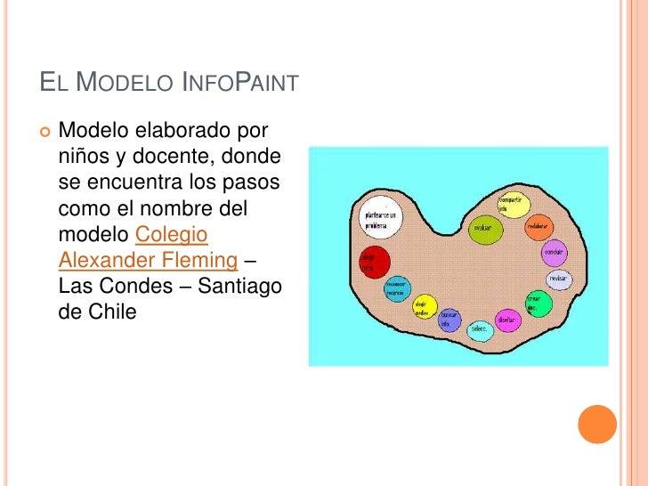 EL MODELO INFOPAINT   Modelo elaborado por    niños y docente, donde    se encuentra los pasos    como el nombre del    m...