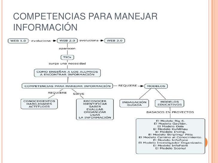 COMPETENCIAS PARA MANEJARINFORMACIÓN