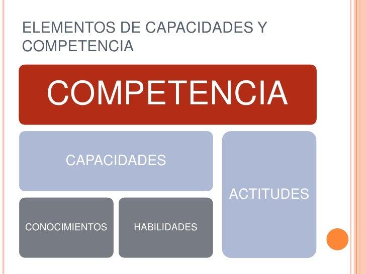 ELEMENTOS DE CAPACIDADES YCOMPETENCIA   COMPETENCIA      CAPACIDADES                              ACTITUDESCONOCIMIENTOS  ...