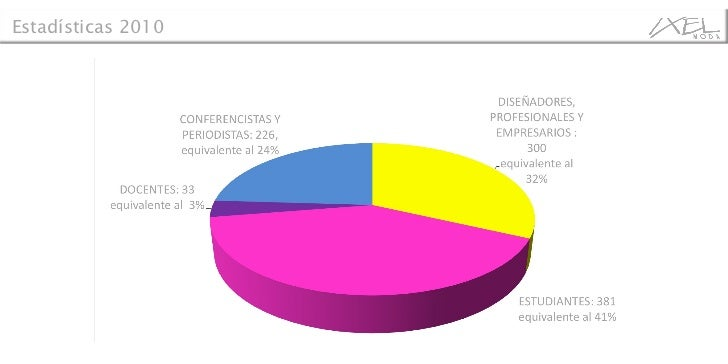 Perfil de asistentes a la agenda académica: Estadísticas 2010