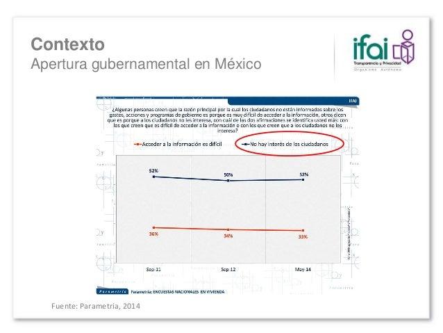 Fuente: Parametría, 2014 Contexto Apertura gubernamental en México