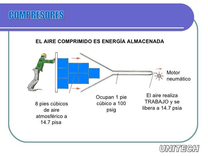 compresor de aire partes. 4. el aire comprimido compresor de aire partes