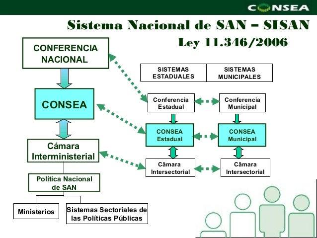 Sistema Nacional de SAN – SISAN    CONFERENCIA                                                 Ley 11.346/2006     NACIONA...