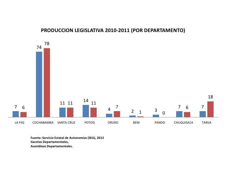 PRODUCCION LEGISLATIVA 2010-2011 (POR DEPARTAMENTO)                  78             74                                    ...