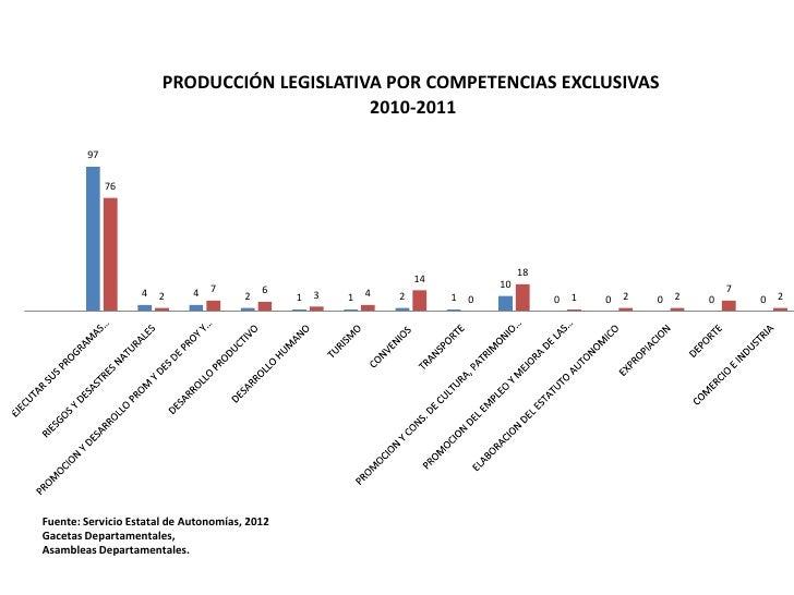 PRODUCCIÓN LEGISLATIVA POR COMPETENCIAS EXCLUSIVAS                                            2010-2011        97         ...