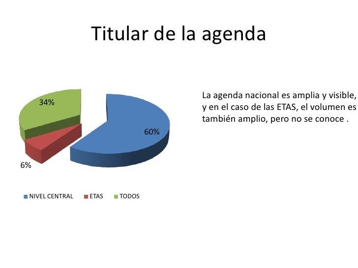 Titular de la agenda                                      La agenda nacional es amplia y visible,     34%                 ...