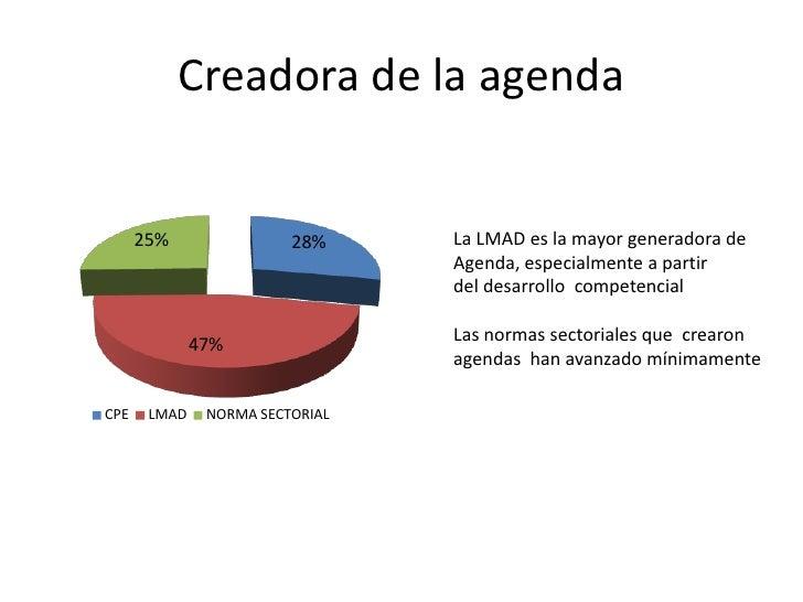 Creadora de la agenda      25%                28%     La LMAD es la mayor generadora de                                 Ag...