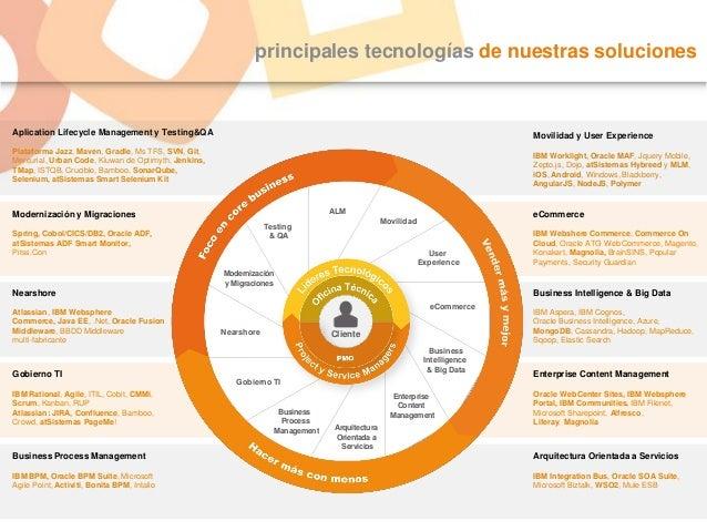 principales tecnologías de nuestras soluciones Aplication Lifecycle Management y Testing&QA Movilidad y User Experience IB...