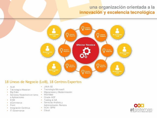 una organización orientada a la innovación y excelencia tecnológica • ALM • Tecnología Atlassian • Big Data • Servicios Ne...