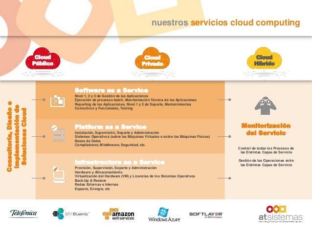 nuestros servicios cloud computing Cloud Público Cloud Privado Cloud Híbrido Consultoría,Diseñoe Implementaciónde Solucion...