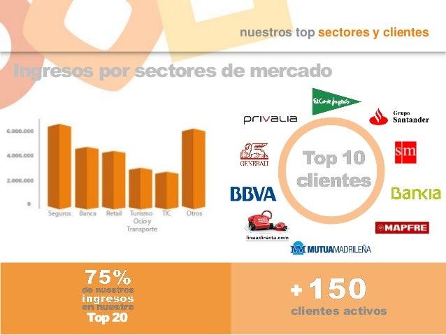 nuestros top sectores y clientes Ingresos por sectores de mercado Top 20Top 20 clientes activos +