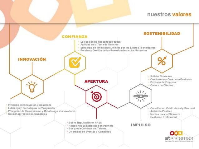nuestros valores INNOVACIÓN CONFIANZA APERTURA IMPULSO SOSTENIBILIDAD • Inversión en Innovación y Desarrollo • Liderazgo y...