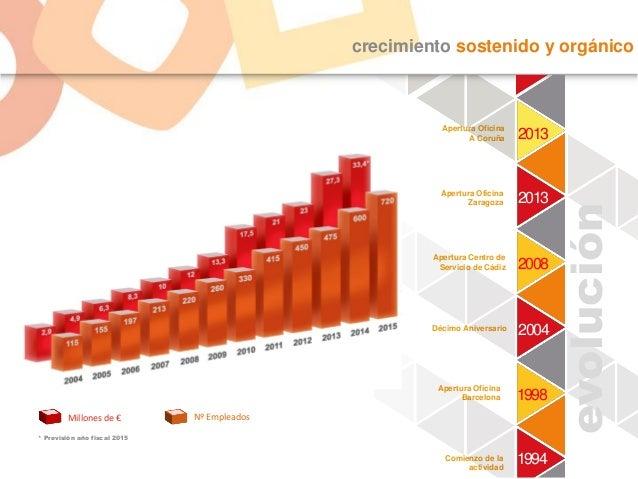 crecimiento sostenido y orgánico Décimo Aniversario Apertura Oficina Barcelona Apertura Centro de Servicio de Cádiz Apertu...