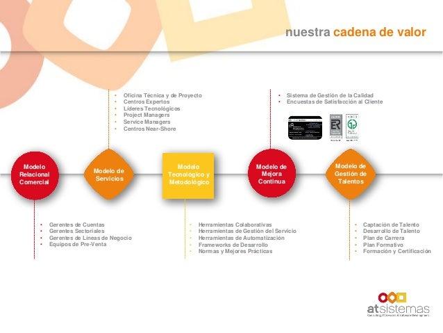 nuestra cadena de valor Modelo Relacional Comercial Modelo de Servicios Modelo Tecnológico y Metodológico Modelo de Mejora...