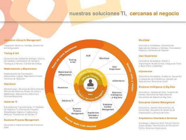 nuestras soluciones TI, cercanas al negocio Movilidad Consultoría Estratégica, Desarrollo de Aplicaciones Nativas e Híbrid...