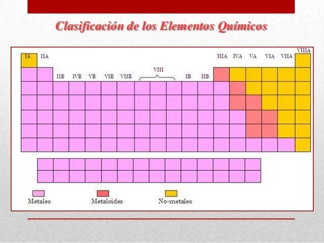 Presentacin de elementos quimicos clasificacin de los elementos qumicos urtaz Gallery
