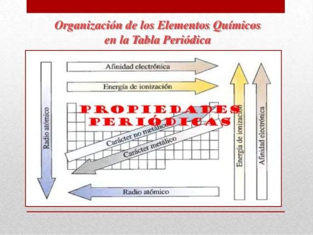 Presentacin de elementos quimicos organizacin de los elementos qumicos en la tabla peridica 17 organizacin urtaz Gallery