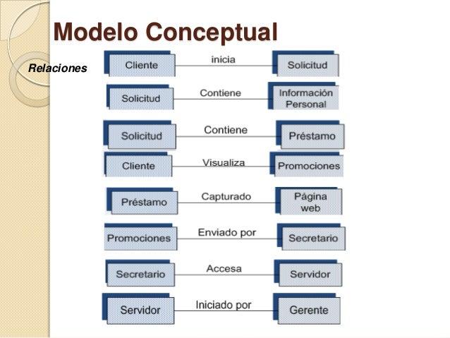 Modelo ConceptualDiagrama