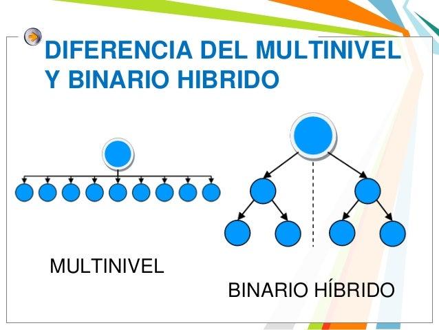 Sistema millonario binario