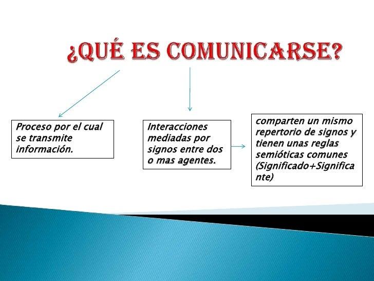 ¿Qué es comunicarse?<br />comparten un mismo repertorio de signos y tienen unas reglas semióticas comunes (Significado+Sig...