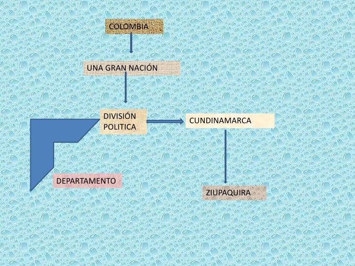 COLOMBIA<br />UNA GRAN NACIÓN <br />DIVISIÓN POLITICA<br />CUNDINAMARCA<br />DEPARTAMENTO<br />ZIUPAQUIRA<br />
