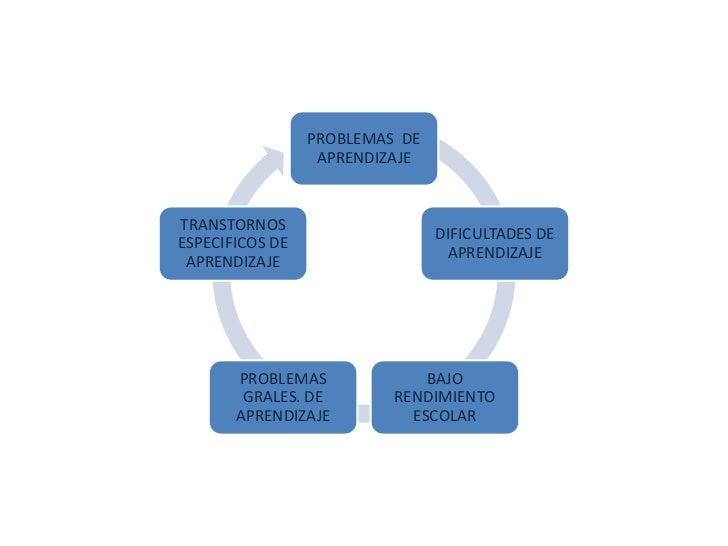 PROBLEMAS DE                  APRENDIZAJETRANSTORNOS                                DIFICULTADES DEESPECIFICOS DE         ...