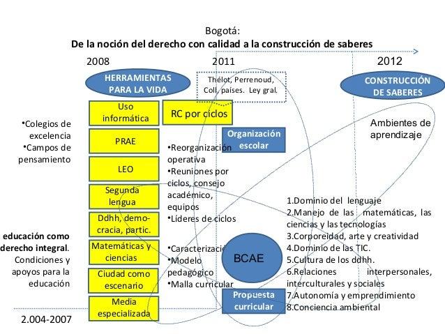 Bogotá:De la noción del derecho con calidad a la construcción de saberes2.004-2007a educación comoderecho integral.Condici...