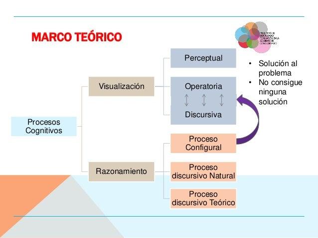 MARCO TEÓRICO Procesos Cognitivos Visualización Perceptual Operatoria Discursiva Razonamiento Proceso Configural Proceso d...