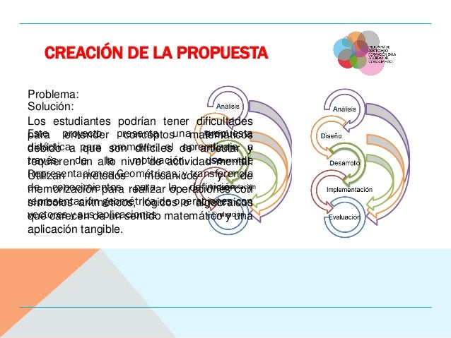 CREACIÓN DE LA PROPUESTA Problema: Los estudiantes podrían tener dificultades para entender conceptos matemáticos debido a...