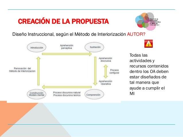 CREACIÓN DE LA PROPUESTA Diseño Instruccional, según el Método de Interiorización AUTOR? Todas las actividades y recursos ...