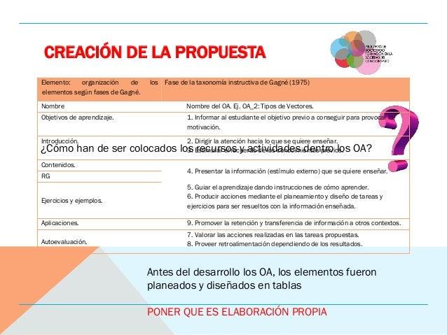 CREACIÓN DE LA PROPUESTA ¿Cómo han de ser colocados los recursos y actividades dentro los OA? Elemento: organización de lo...