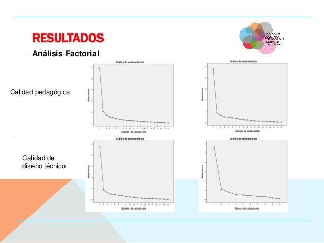 RESULTADOS Análisis Factorial Calidad pedagógica Calidad de diseño técnico