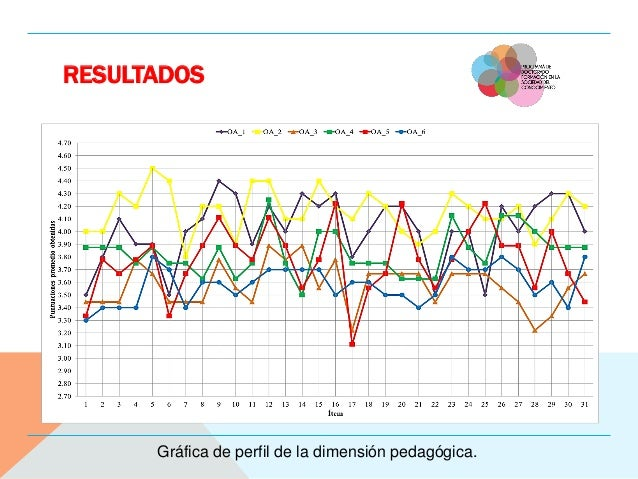 RESULTADOS Gráfica de perfil de la dimensión pedagógica.