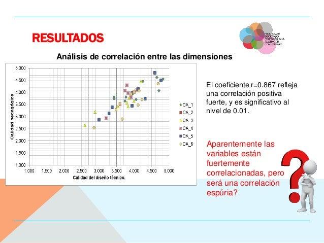 RESULTADOS Análisis de correlación entre las dimensiones El coeficiente r=0.867 refleja una correlación positiva fuerte, y...