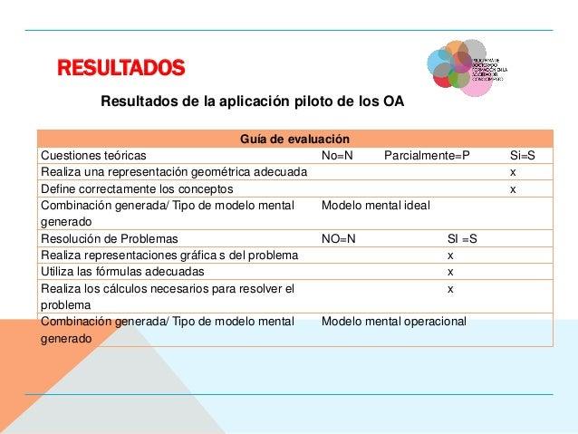 RESULTADOS Resultados de la aplicación piloto de los OA Guía de evaluación Cuestiones teóricas No=N Parcialmente=P Si=S Re...