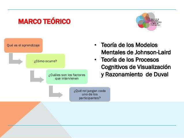 MARCO TEÓRICO Qué es el aprendizaje ¿Cómo ocurre? ¿Cuáles son los factores que intervienen ¿Qué rol juegan cada uno de los...