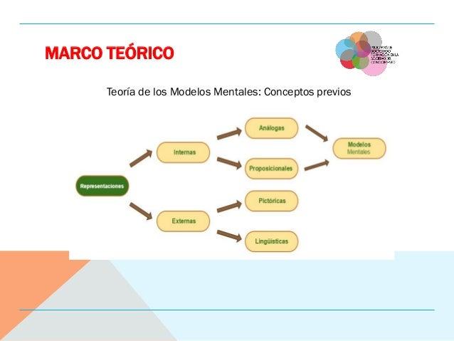 MARCO TEÓRICO Teoría de los Modelos Mentales: Conceptos previos