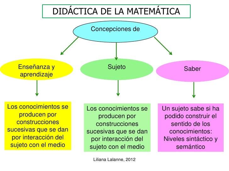 DIDÁCTICA DE LA MATEMÁTICA                        Concepciones de   Enseñanza y                  Sujeto                  S...