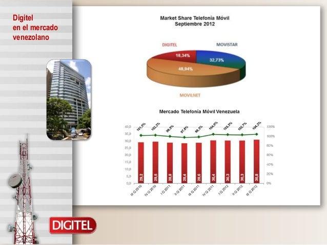 Presentación digitel dic 2012 final Slide 3