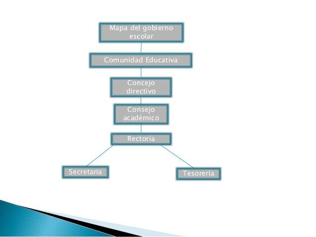 Concejo directivo Rectoría Secretaria Tesorería Comunidad Educativa Consejo académico Mapa del gobierno escolar