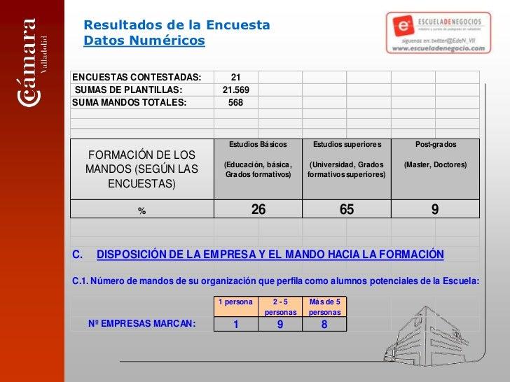 Resultados de la EncuestaDatos Numéricos<br />
