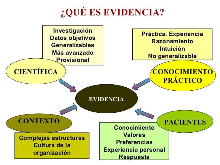 Presentaci n enfermer a basada en la evidencia for Que es practica de oficina