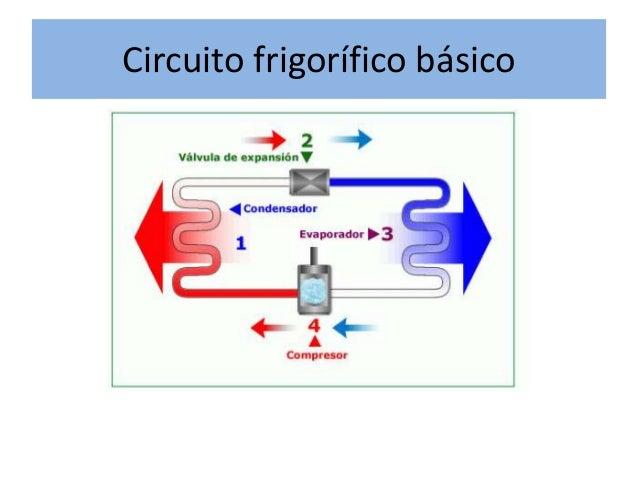 Circuito Frigorifico : Presentación examen viana
