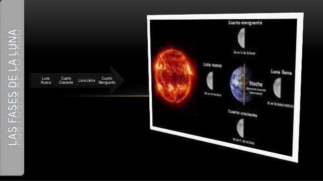 Presentación fases de la luna