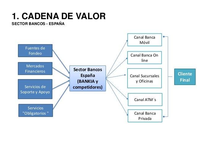 An lsis del macroentorno - Bankia oficina movil ...