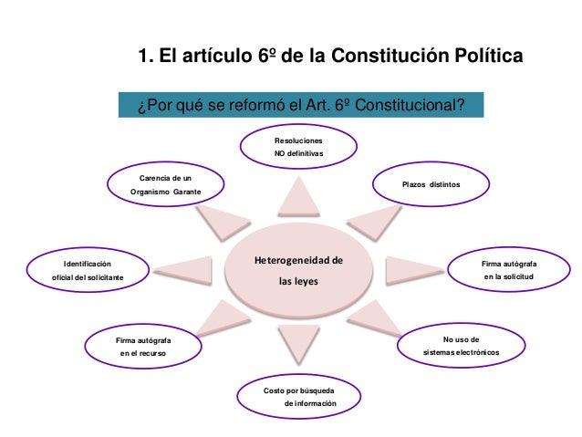 1. El artículo 6º de la Constitución Política Heterogeneidad de las leyes Carencia de un Organismo Garante Resoluciones NO...